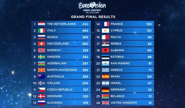 Eurovision 2019 risultati finale